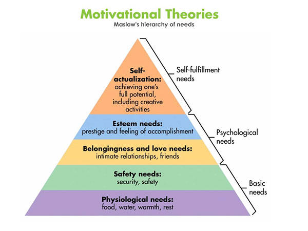 an analysis of maslows theory of motivation A critical analysis of maslow's hierarchy of needs and herzberg's two-factor theory maslow (1987) was responsible for classifying human needs in a hierarchical fashion at the bottom of the hierarchy are survival needs, next come security needs followed by needs for love, affection and affiliation.
